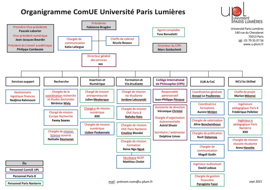 organigramme UPL sept 2021